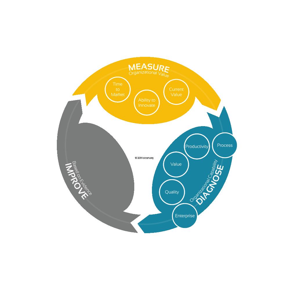 Agile Board das Management in agilen Unternehmen