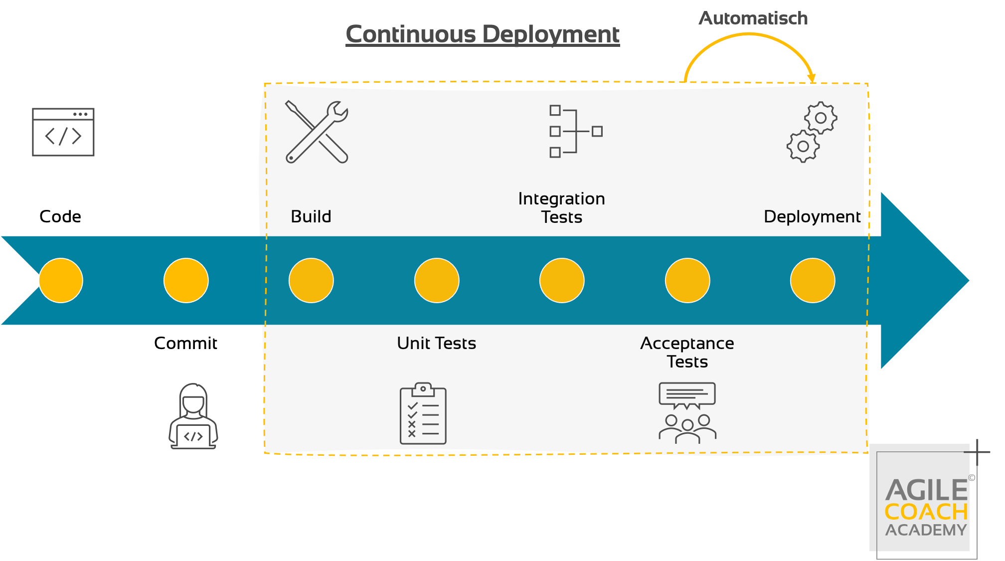 Continuous Delivery Pipeline