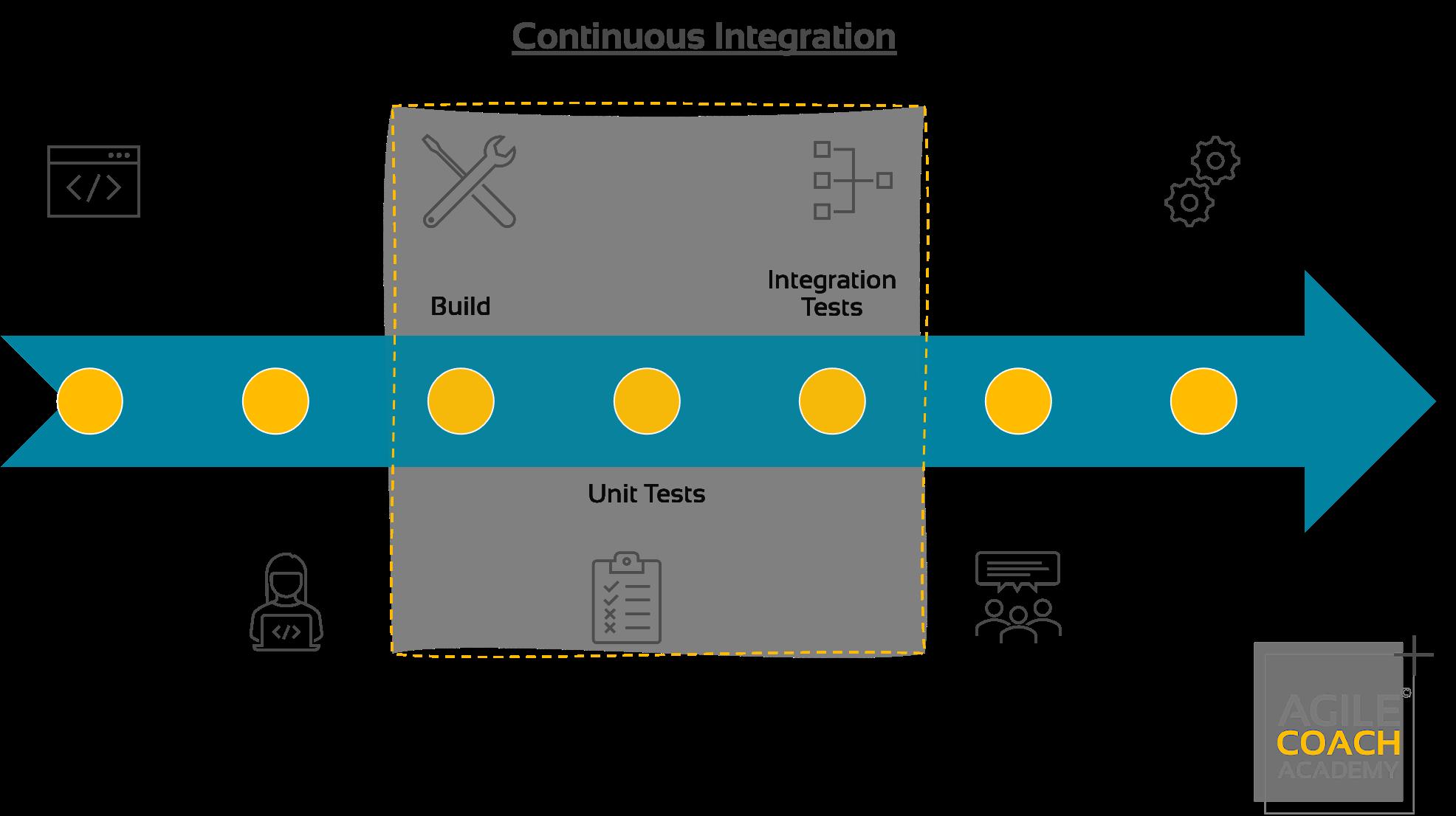 Continuous Integration Pipeline
