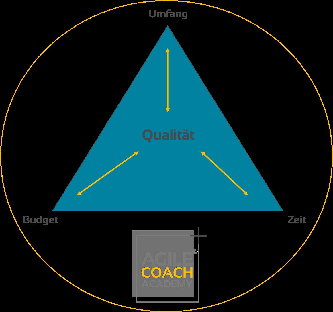 Projektmanagement Dreieck und Qualität