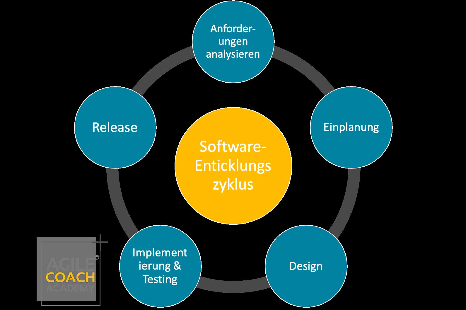Softwareentwicklungszyklus