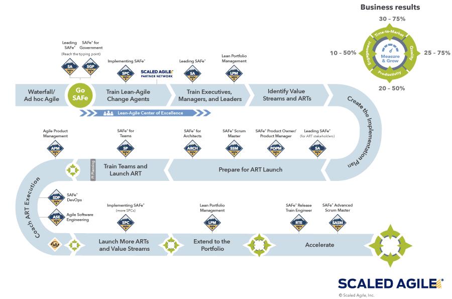 Roadmap für die SAFe Implementierung