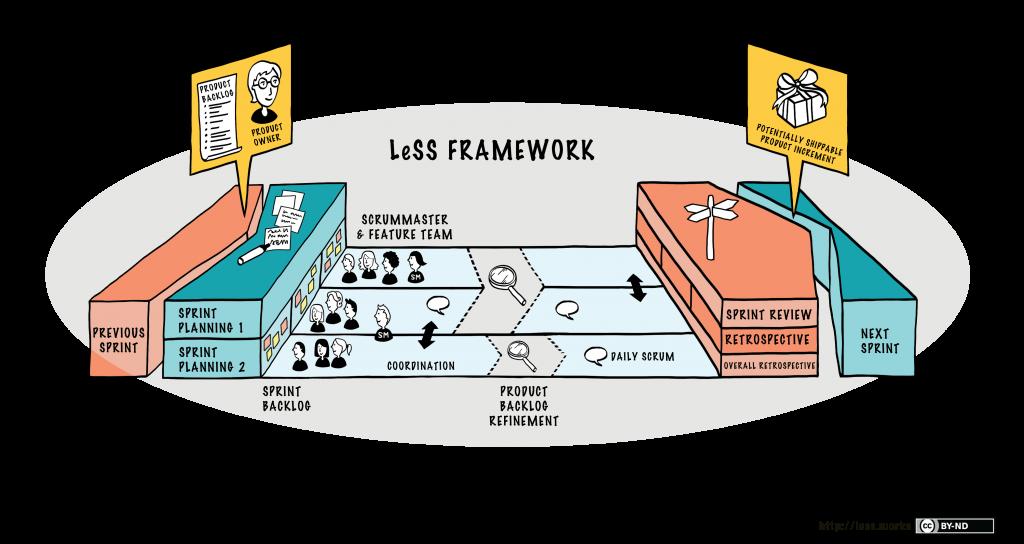 LeSS Framework scrum
