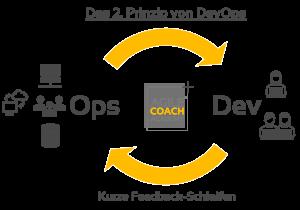 Das zweite Prinzip von DevOps