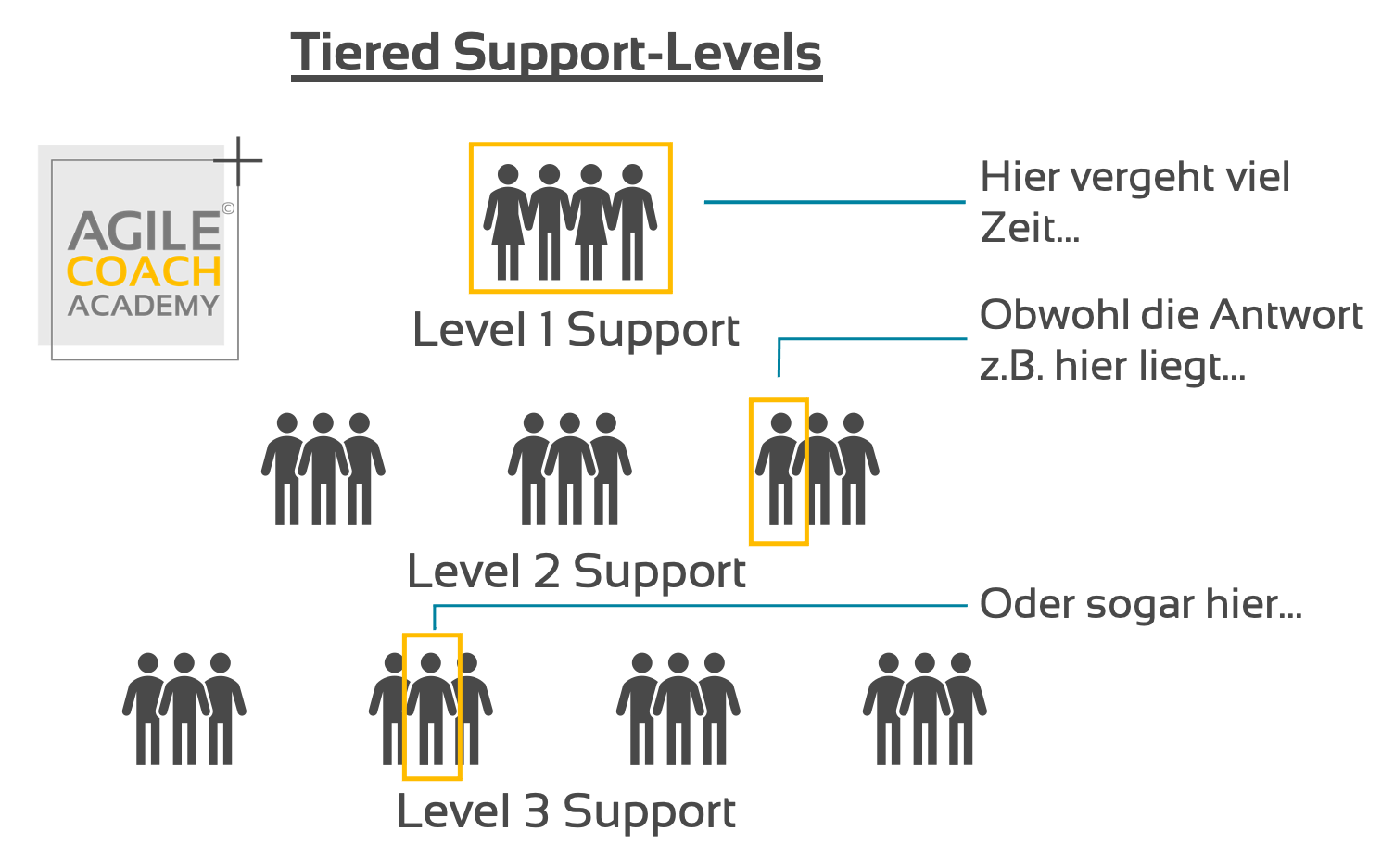 Tiered Support Levels