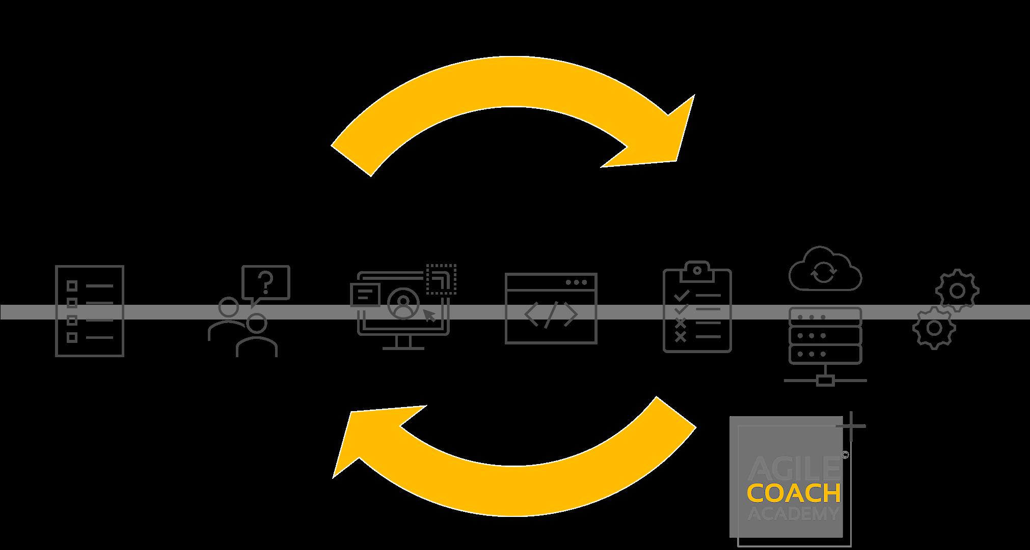 Vorgehensmodell zur Softwareentwicklung (SDLC)