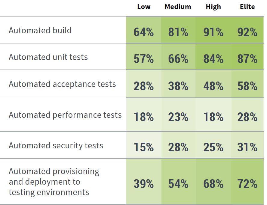 State of Devops report 2019 - testing