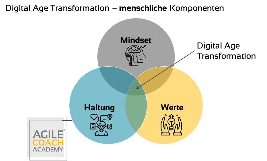 digital age transformation - menschlich