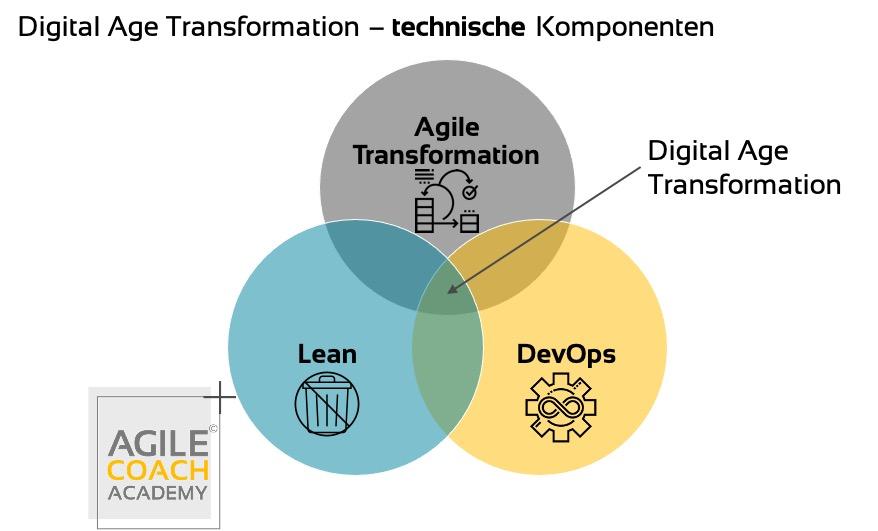 digital age transformation - technisch