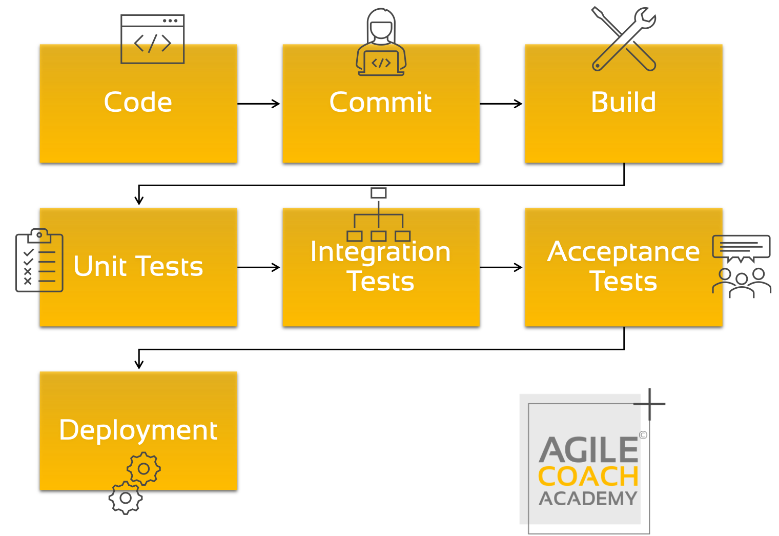 Theory of Constraints DevOps