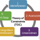 5 Schritte Theory of Constraints