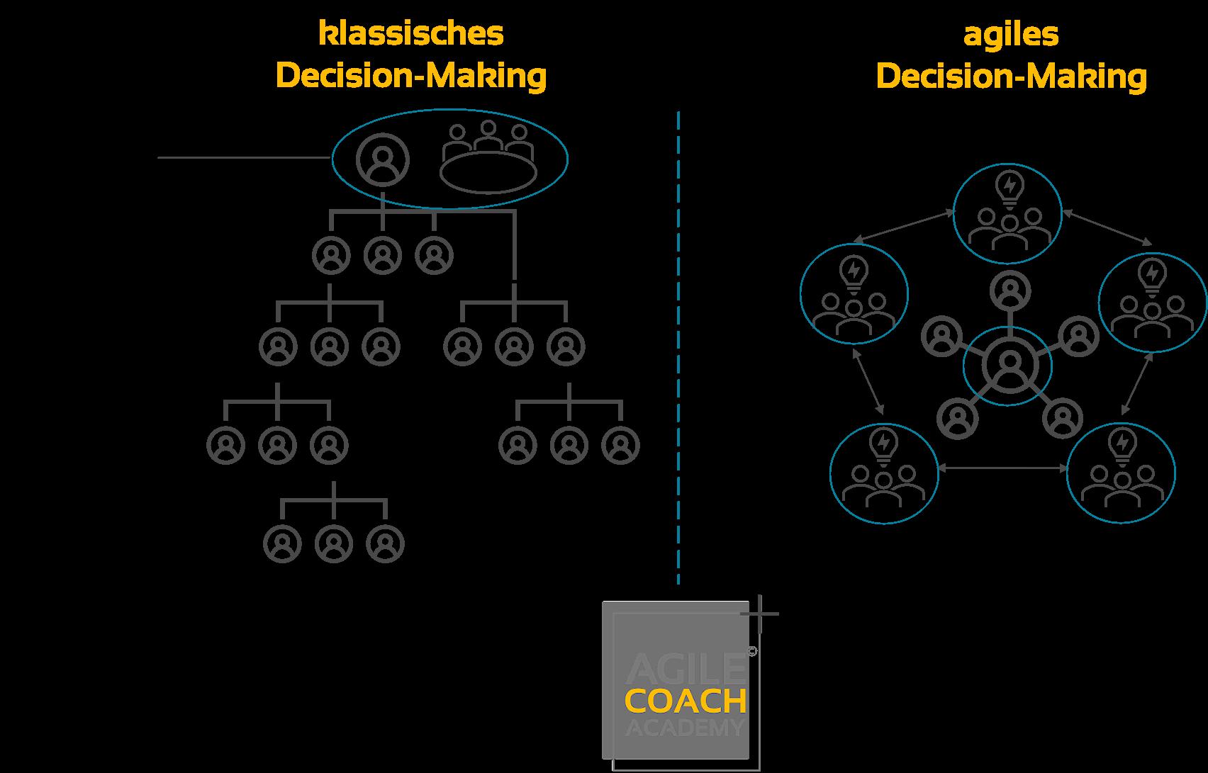 klassisches vs agiles Decision-Making