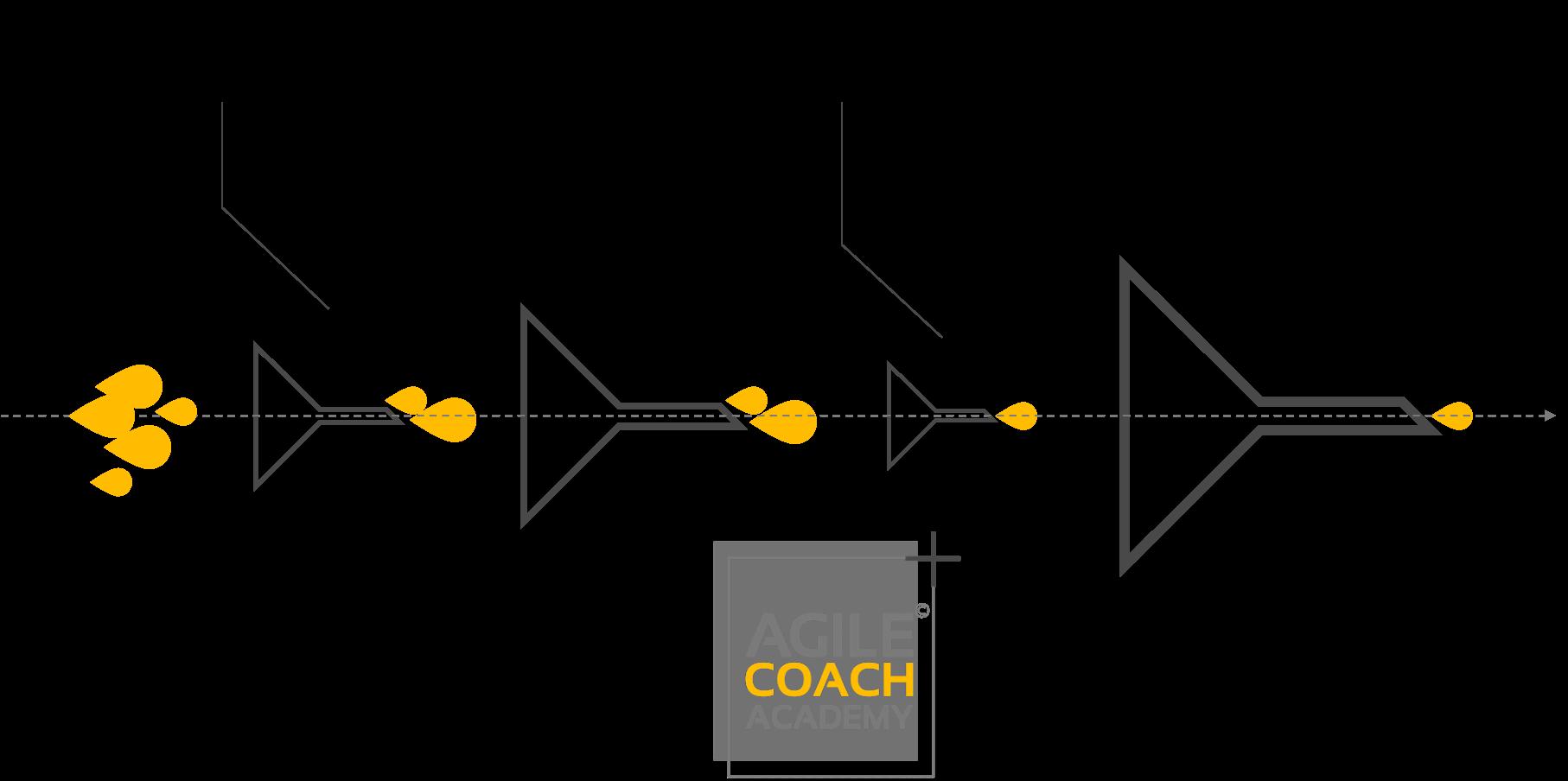 flaschenhals vs constraint