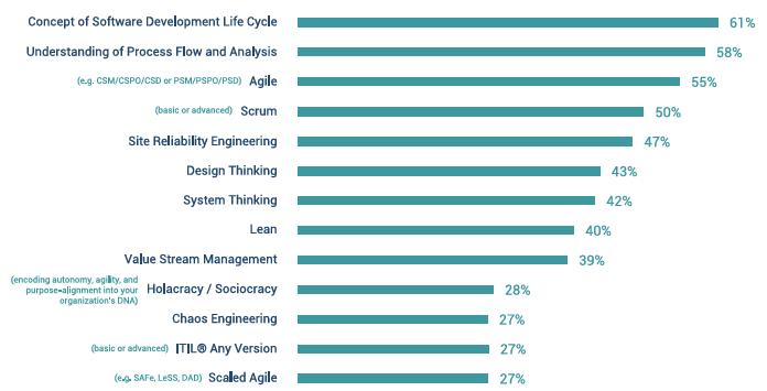 DevOps Must-Have Framework Skills 2021