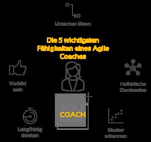 Fähigkeiten Agile Coach