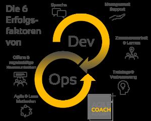 Die 6 DevOps Erfolgsfaktoren